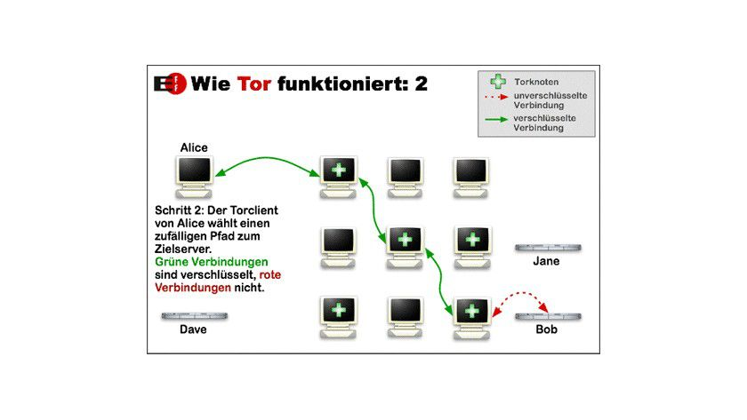 The Onion Router: So funktioniert der dezentrale Anonymisier-Dienst. (Quelle: EFF.org)