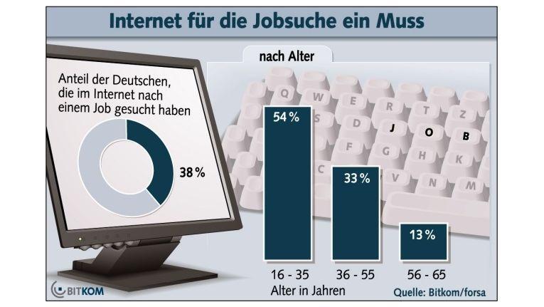 Online-Jobsuche: 38 Prozent der Deutschen haben bereits im Internet nach einem Arbeitsplatz gesucht. (Quelle: BITKOM)