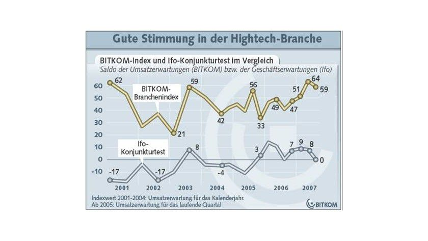 Gute Stimmung: Der BITKOM-Branchenindex liegt deutlich über dem entsprechenden Vorjahresquartal. (Quelle: BITKOM)