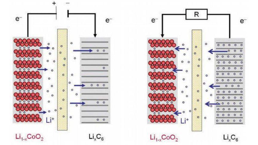 Lithiumionenzelle beim Lade- und Entladevorgang. (Grafik: Margret Wohlfahrt-Mehrens)