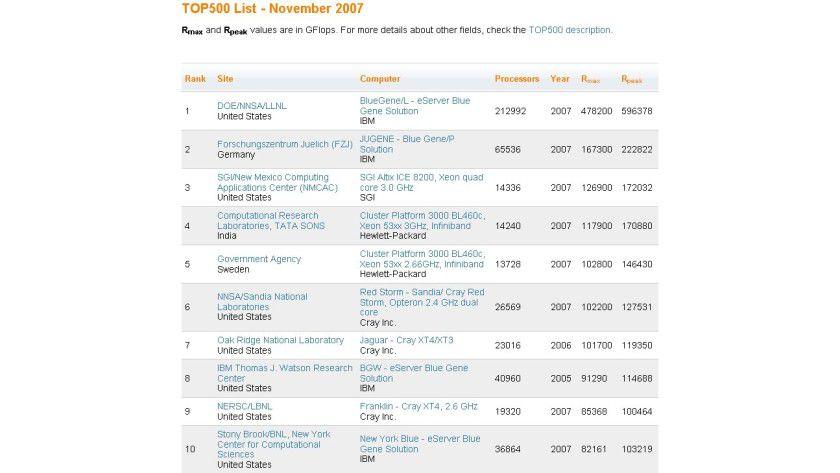 Top-500-Liste: die ersten zehn Plätze der schnellsten Rechner der Welt (Quelle: Top500.org)