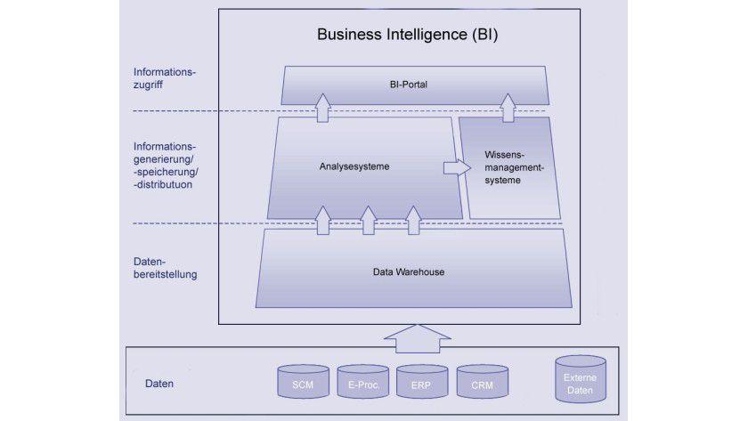 Datenbereitstellung: Unternehmensdaten werden im ersten Schritt in BI-Systeme überführt.