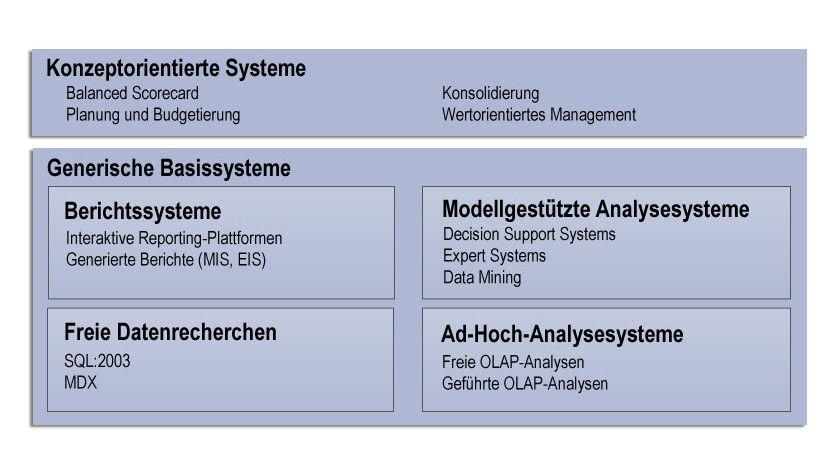 Einordnung: BI-Analysesysteme lassen sich grob in fünf Kategorien sortieren.
