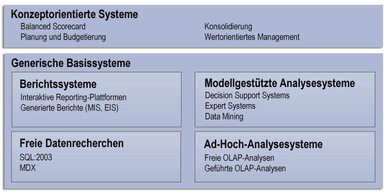Bild: Einordnung: BI-Analysesysteme lassen sich grob in fünf ...