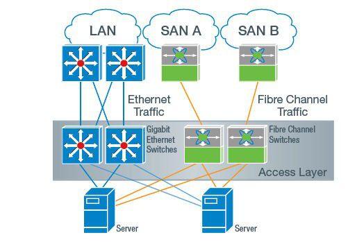 Kein Jitter, kein Delay - FibreChannel stellt hohe Anforderungen an das Netz.