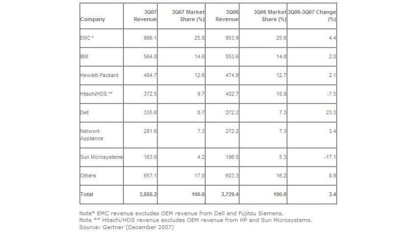 Externe Plattenspeichersysteme: EMC liegt weiter unangefochten an der Spitze, Dell wächst am schnellsten. (Quelle: Gartner)