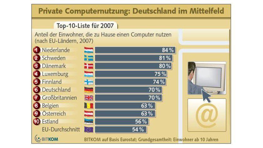 Computernutzung: Im europäischen Vergleich liegt Deutschland auf dem sechsten Platz. (Quelle: BITKOM)