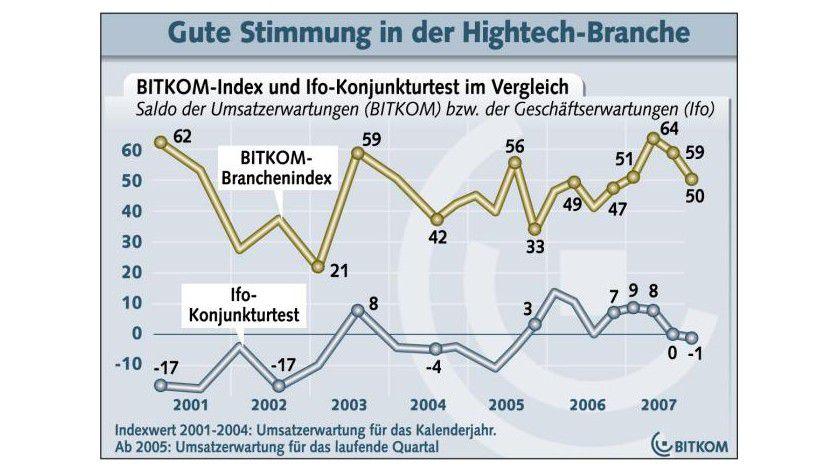 Optimismus: Viele Unternehmen erwarten steigende Umsätze. (Quelle: BITKOM)