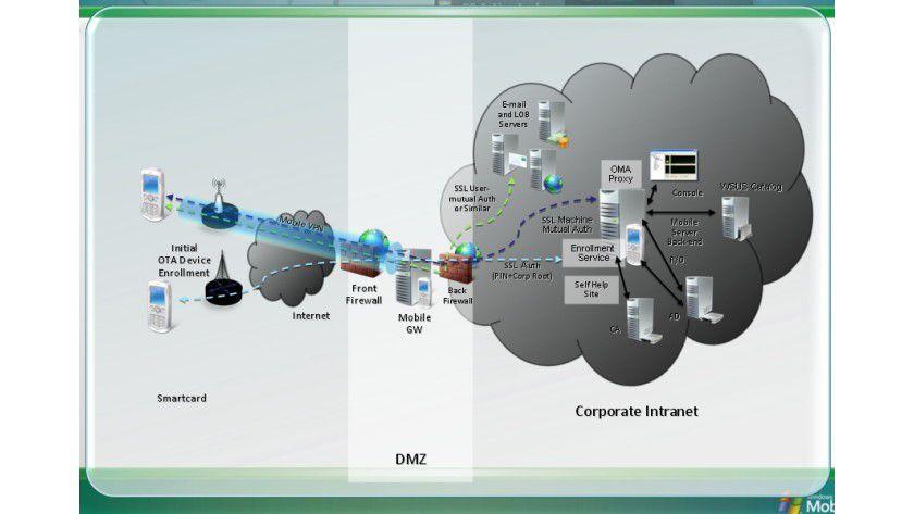 Vermittler: Der SCMDM setzt sich zwischen die Engeräte und die Microsoft-Infrastruktur. (Quelle: Microsoft)