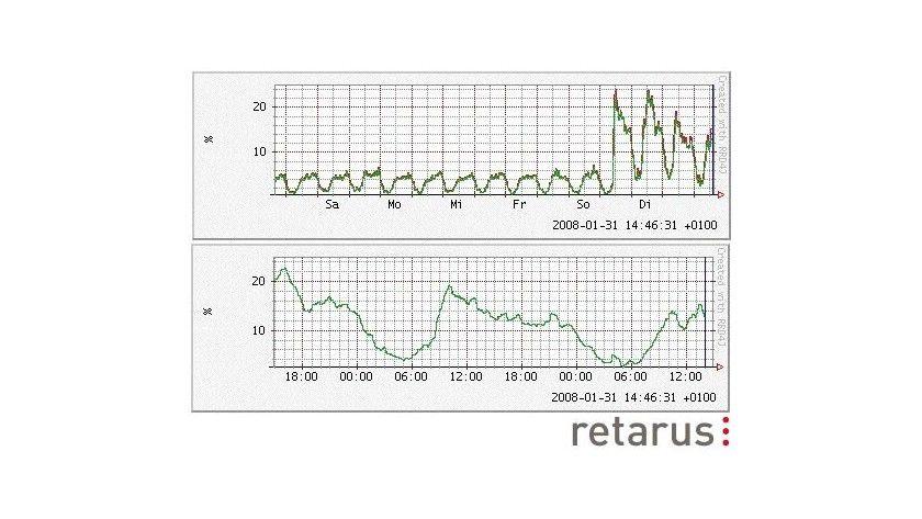 Mit Beginn vergangener Woche verzeichnete Retarus in seinen Rechenzentren einen deutlichen Anstieg der Spam-Aktivitäten aus Polen. Grafik: Retarus