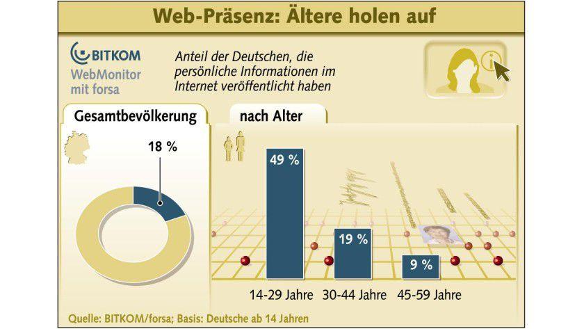 Spendabel: 18 Prozent der Deutschen haben private Informationen im Netz veröffentlicht. (Quelle: BITKOM)