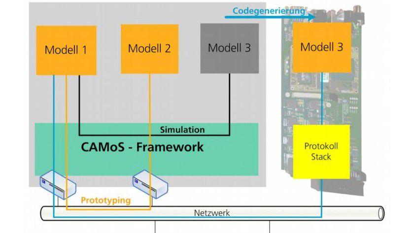 Schematische Darstellung des CAMoS Frameworks. Abb.: Fraunhofer ESK