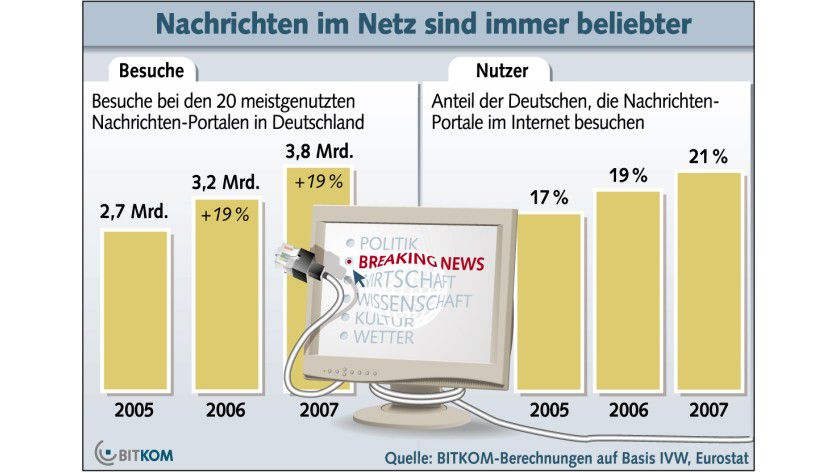 Informationssuche: Die Nutzung von Nachrichtenangeboten im Internet wächst kontinuierlich auf hohem Niveau. (Quelle: BITKOM)