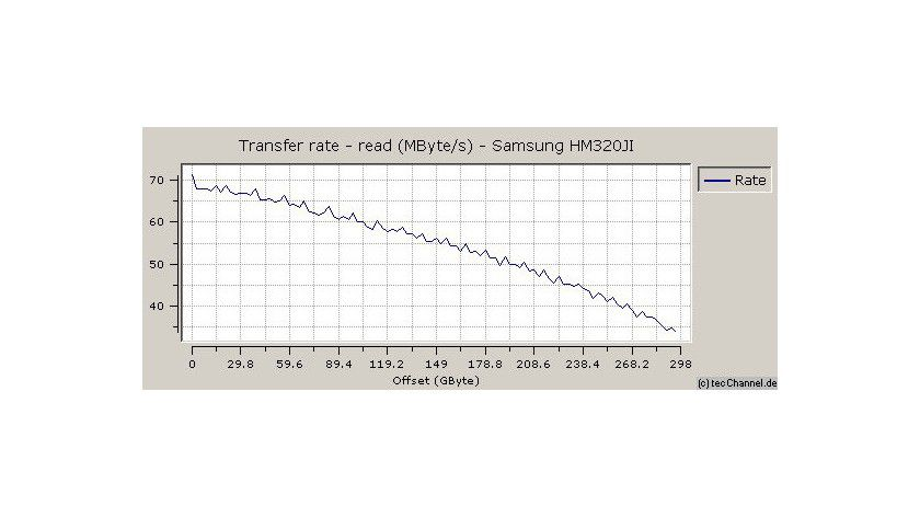 Zonenmessung: Die SpinPoint M6 erreicht mit 71,4 MByte/s zum Testzeitpunkt (März 2008) einen Topwert bei der maximalen sequenziellen Leserate. Inzwischen erhält dieses Wert eine befriedigende Einstufung.