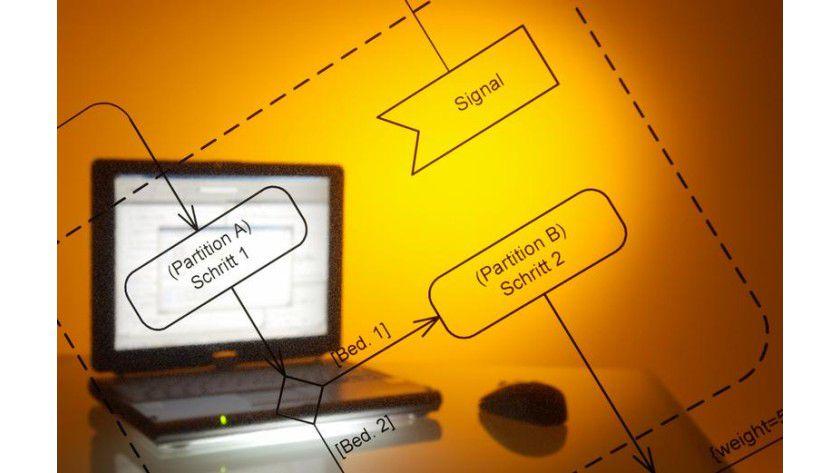 Software Methodology. Abb.: Fraunhofer ESK