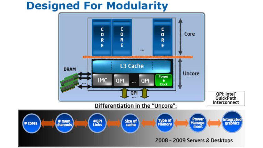 Modular: Die Nehalem-Architektur zeichnet sich durch Flexibilität bei der Anzahl der Kerne, QuickPath-Interfaces, Speicher-Channels sowie den Cache-Größen aus. (Quelle: Intel)