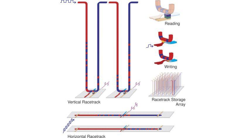 Zukunftsmusik: Das Racetrack-Verfahren soll die Speichertechnologie der Zukunft revolutionieren. (Quelle: IBM)
