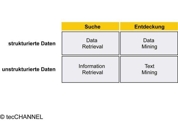 Begriffsortung: Text Mining im Kontext von Suche, Entdeckung und dem Grad der Datenstrukturierung.