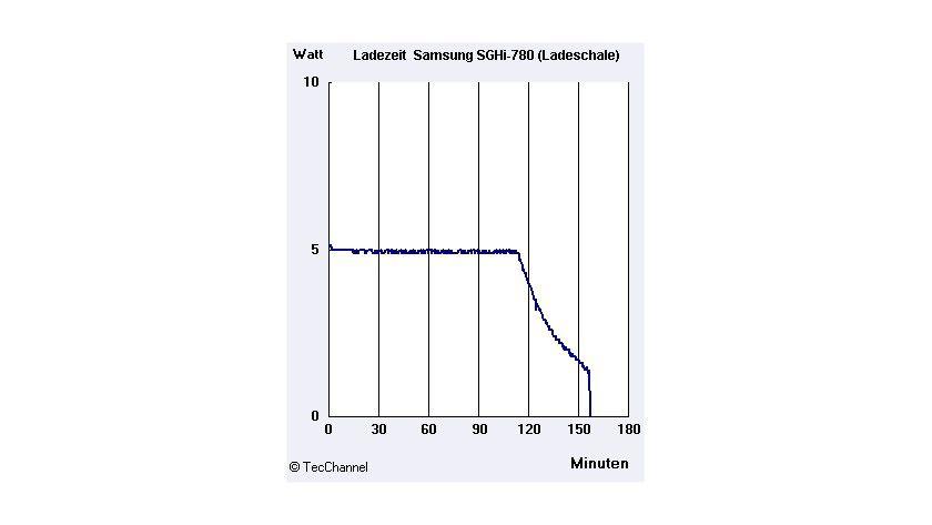 Ladeschale: Die höhere Leistung lädt den Akku in knapp 2,5 Stunden.