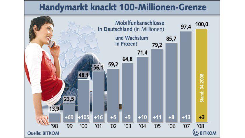 Wachstum: Jeder fünfte Deutsche besitzt statistisch gesehen zwei Mobiltelefone. (Quelle: BITKOM)