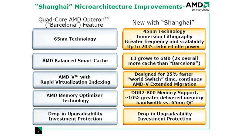 Shanghai: AMDs erster 45-nm-Opteron erhält mehr Cache und schnelleren Speicher. (Quelle: AMD)