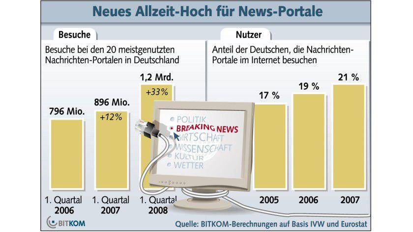 Beliebt: Die Nachrichtenportale verzeichnen bei den Besuchen im ersten Quartal 2008 ein neues Allzeithoch. (Quelle: BITKOM)