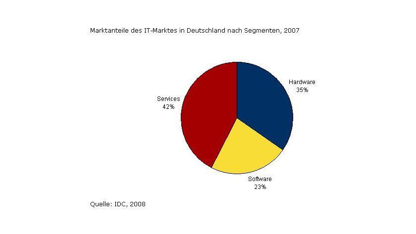 IDC: Die Marktanteile des deutschen IT-Marktes aufgeteilt nach Segmenten. (Quelle: IDC)