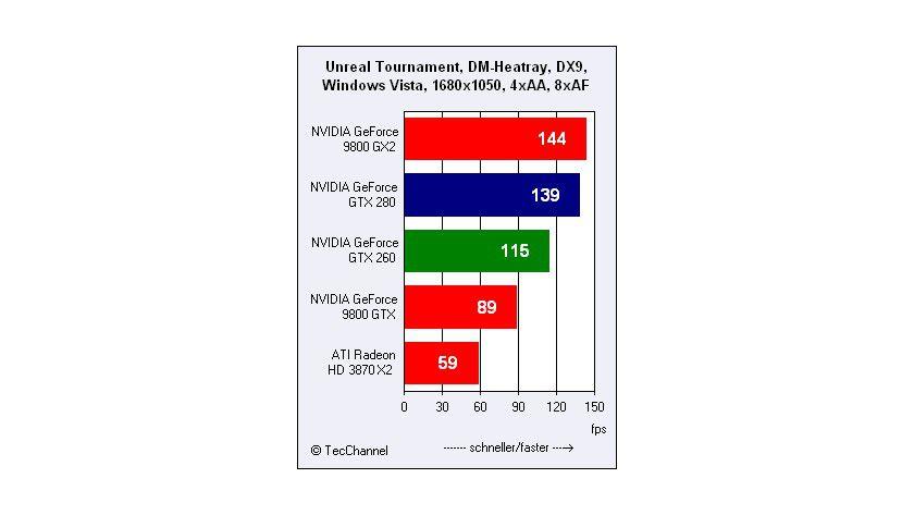 GeForce 9800 GX2 vorne: In der 1680er-Auflösung haben die Debütanten GeForce GTX280 und GTX 260 das Nachsehen.