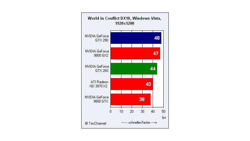 Dicht auf den Fersen: In der Standard-1920er-Auflösung belegt der GeForce GTX 280 nur knapp den Spitzenplatz. Der GeForce 9800 GX2 kann sich noch zwischen den Führenden und GeForce GTX 260 schieben.