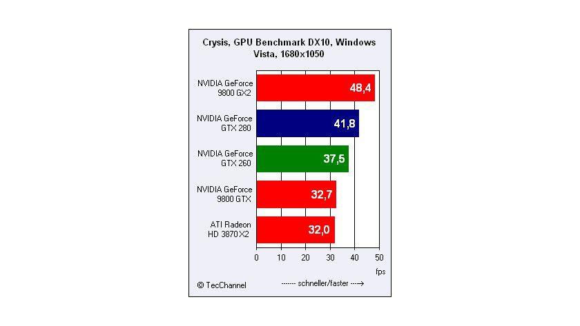 Auf der Überholspur: Der GeForce 9800 GX2 zieht in diesem Benchmark allen Mitstreitern souverän davon. Auf die GeForce-GTX-200-Modelle hat die 9800er-GPU einen Vorsprung von etwa 16 Prozent.