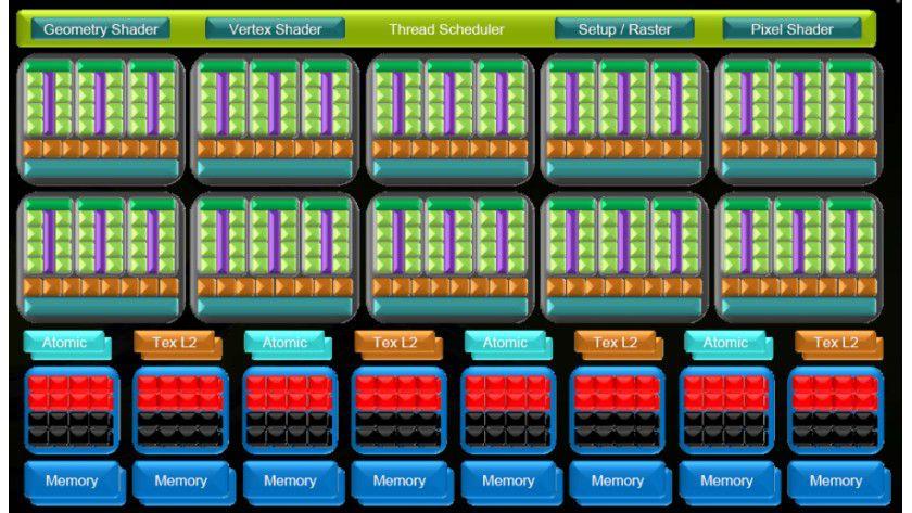 GeForce-GTX-200-Innereien: Erst das perfekte Zusammenspiel aller Funktionskomponenten garantiert auch bei anspruchsvollen 3D-Szenen genügend Performance. (Quelle: Nvidia)