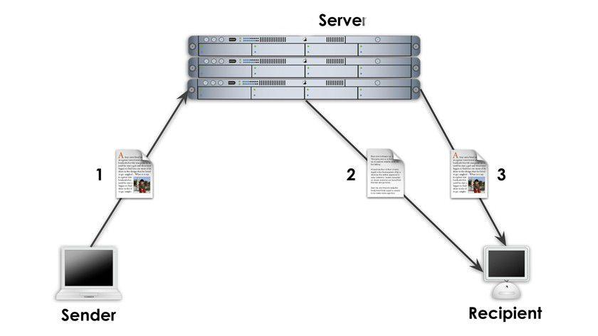 Das Grundprinzip der Online-Speicherdienste: (1) Der Mail-Sender lädt die Datei auf den Server des Dienstleisters, (2) der Empfänger erhält eine E-Mail mit einem Download-Link und (3) lädt die Datei auf seinen Rechner herunter. (Quelle: MailBigFile)