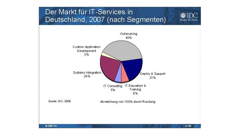 IDC-Studie: Der deutsche Markt für IT-Services 2007 nach Segmenten. (Quelle: IDC)