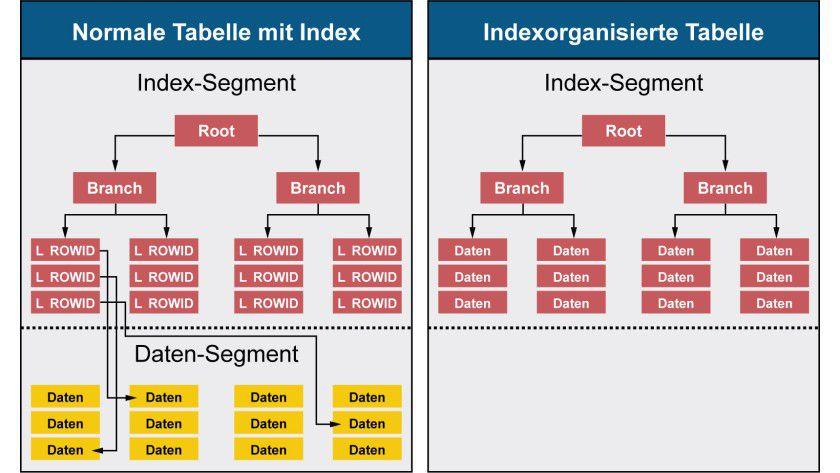 Vergleich: Links eine normale Tabelle mit Index, rechts eine indexorganisierte Tabelle.