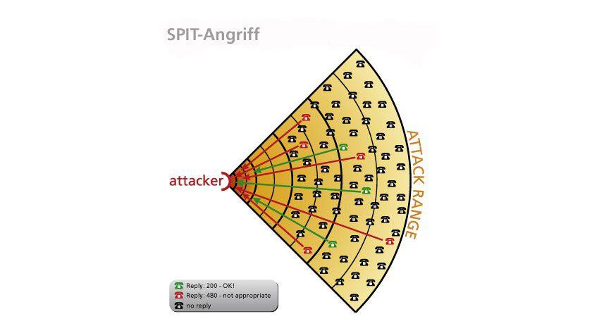 Angriffsschema von SPIT-Versendern. Abb.: Fraunhofer-Institut SIT