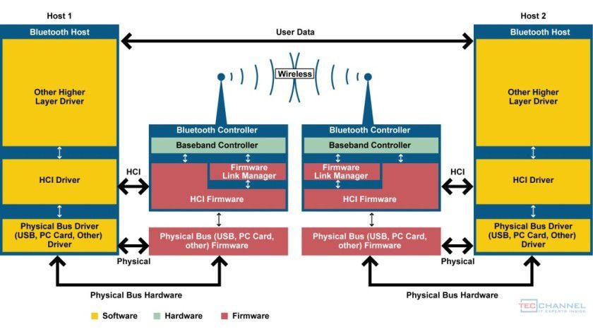 Abbildung 9: Übersicht einer Bluetooth-Kommunikation zwischen zwei Endgeräten mit Darstellung der unteren Softwareschichten.