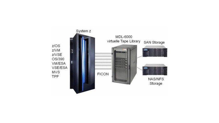 Mainstorconcept MDL-6000: Einbindung der Library in die Storage-Architektur. (Quelle: Mainstorconept)
