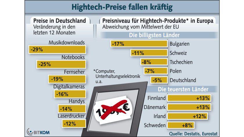 Preisniveau: In Deutschland sind Hightech-Produkte günstiger als im europäischen Durchschnitt. (Quelle: BITKOM)