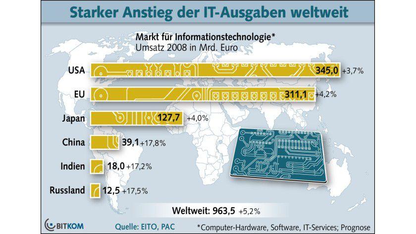 Weltweiter IT-Markt: In der EU beträgt der IT-Umsatz mehr als 300 Milliarden Euro. (Quelle: BITKOM)