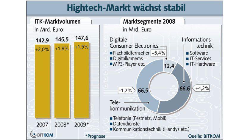 Hightech-Markt: Bei der Informationstechnologie ist ein stabiles Wachstum zu verzeichnen. (Quelle: BITKOM)