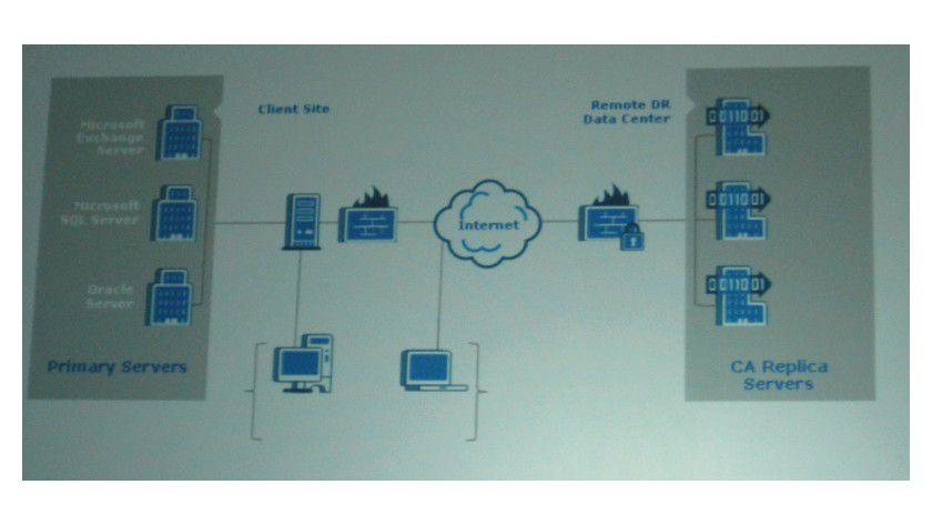 SaaS-Datenrettung: Das Diagramm zeigt, wie die CA-Lösung funktioniert.