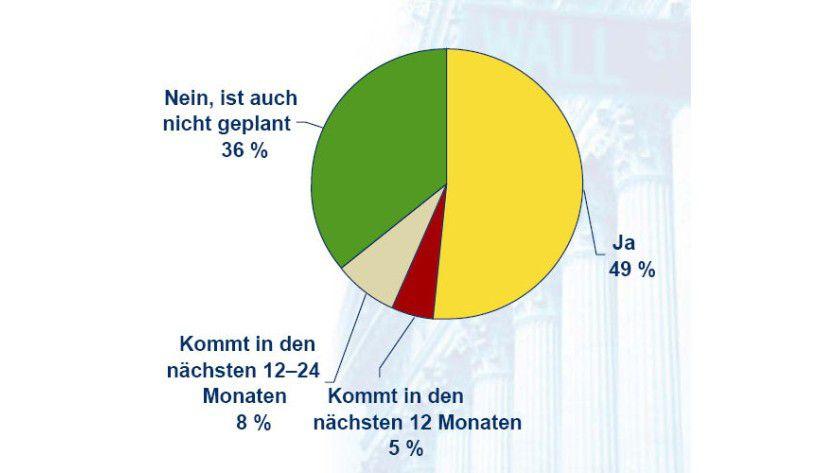 Im Detail: Übersicht über geplante Green-IT-Strategien. (Quelle: IDC)