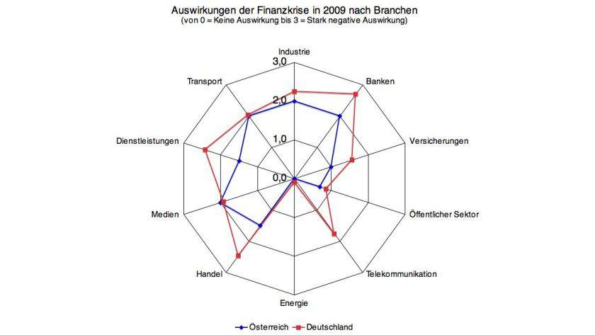 Prognostizierte Auswirkungen der Finanzkrise 2009 nach Branchen (0 = keine Auswirkung; 3 = stark negative Auswirkung). Grafik: PAC