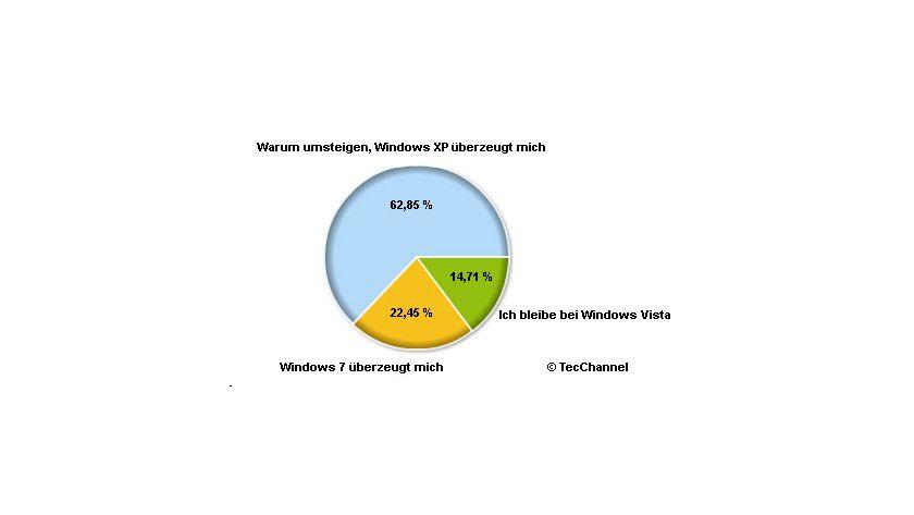 XP bevorzugt: TecChannel-Leser halten Windows XP die Treue, ziehen Windows 7 aber Vista vor. (Grafik: Polldaddy)