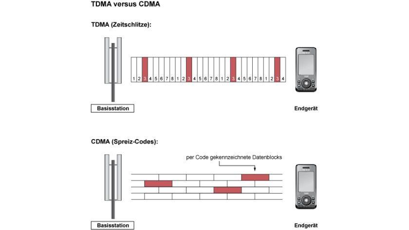 Bildunterschrift: Zeitschlitze: Die Grafik zeigt den Unterschied zwischen TDMA und CDMA.