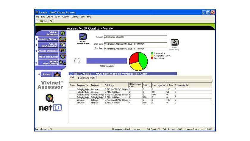 VoIP im grünen Bereich: Vivinet Assessor von NetIQ prüft Netzwerke auf VoIP-Tauglichkeit.
