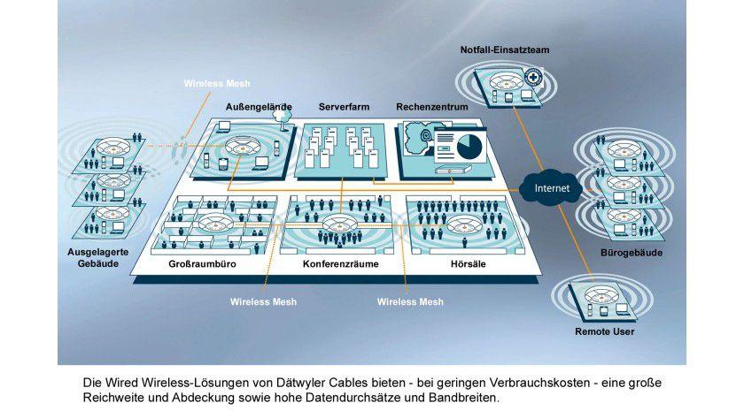 Alles online: Dätwyler versorgt große Flächen mit strukturiertem WLAN.