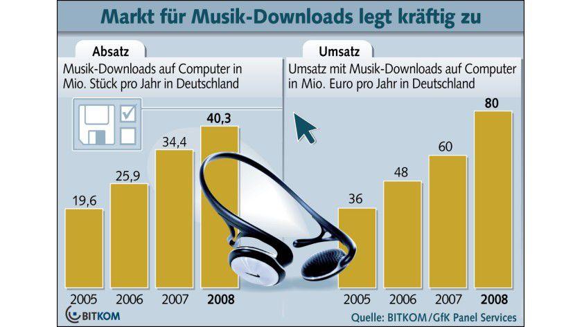 Musik-Downloads: Der Umsatz stieg im Jahr 2008 auf 80 Millionen Euro. (Quelle: BITKOM)
