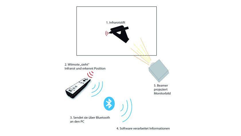 Wii-Whiteboard: Touchscreen selbstgemacht für den Durchschnittsanwender. (Quelle: Fachhochschule St. Pölten)