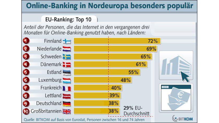 Online-Banking: Deutschland liegt im europäischen Vergleich auf Rang 9. (Quelle: BITKOM)